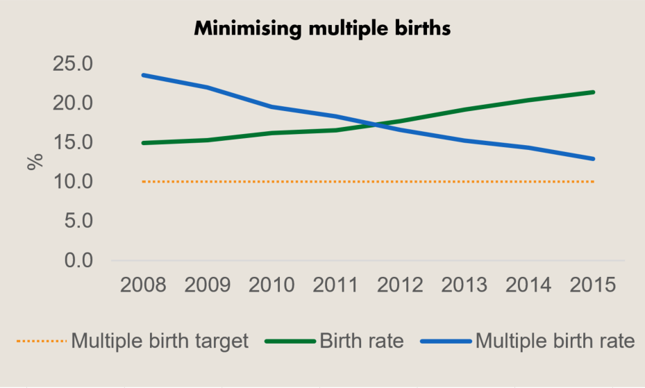 Graph displaying multiple birth statistics, IVF birth rates, and the targets for multiple births. All the data is displayed on the table below.